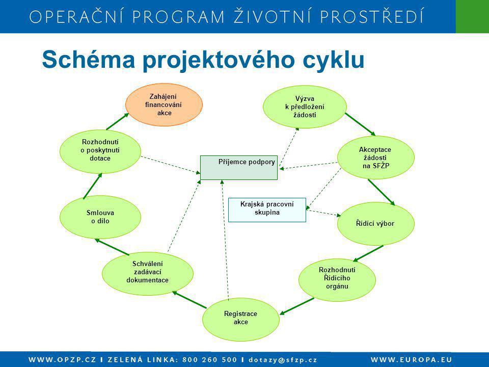 """VEŘEJNÁ PODPORA PRO 4.1 Výjimka z veřejné podpory je možná na základě:  pravidla """"de minimis (200 000 EUR ve 3 po sobě následujících letech bez dalších omezení)  pokynů pro regionální podporu 2007–2013 (určení % dotace dle regionální mapy)  nařízení komise pro malé a střední podniky (k regionální podpoře + 10 % střední a + 20 % malý podnik)"""