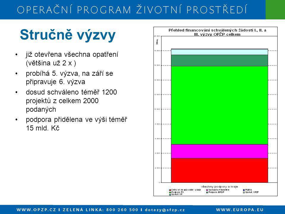 ROZDĚLENÍ FINANČNÍ ALOKACE DO JEDNOTLIVÝCH OBLASTÍ PODPORY Oblast podporyFond EU mil.