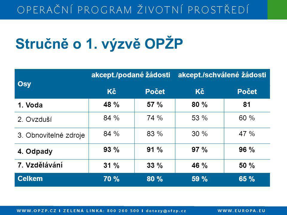 Stručně o 1. výzvě OPŽP Osy akcept./podané žádostiakcept./schválené žádosti KčPočetKčPočet 1. Voda 48 %57 %80 %81 2. Ovzduší 84 %74 %53 %60 % 3. Obnov