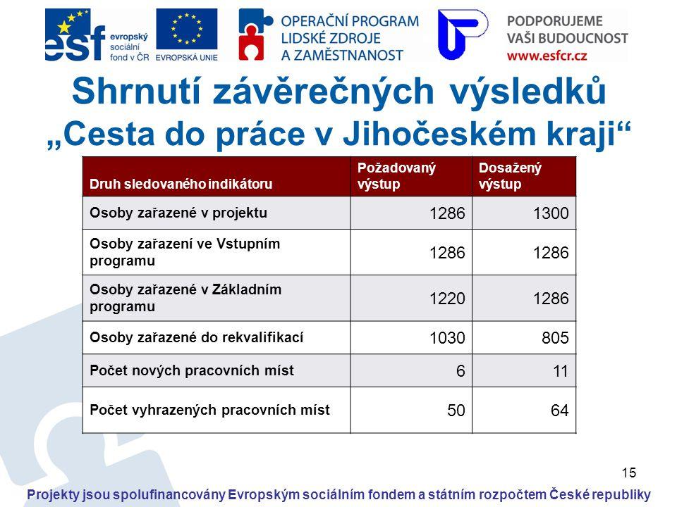 """15 Projekty jsou spolufinancovány Evropským sociálním fondem a státním rozpočtem České republiky Shrnutí závěrečných výsledků """"Cesta do práce v Jihoče"""