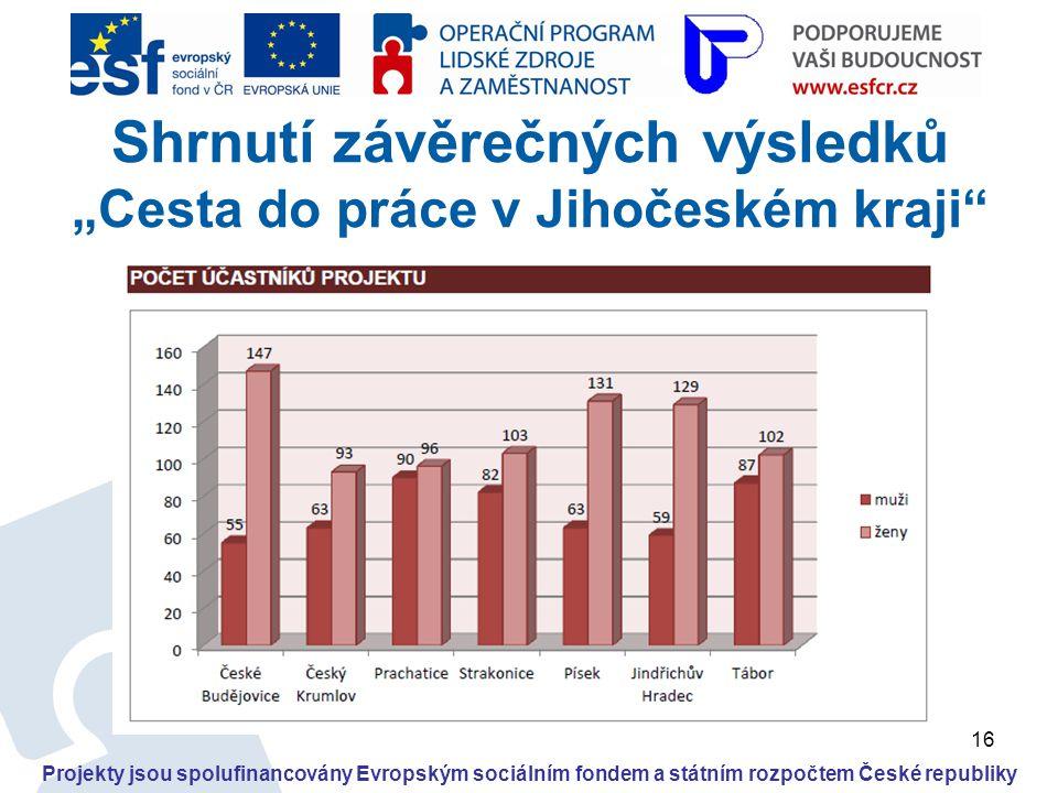 """16 Projekty jsou spolufinancovány Evropským sociálním fondem a státním rozpočtem České republiky Shrnutí závěrečných výsledků """"Cesta do práce v Jihoče"""