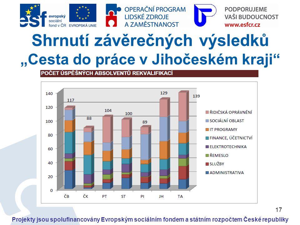 """17 Projekty jsou spolufinancovány Evropským sociálním fondem a státním rozpočtem České republiky Shrnutí závěrečných výsledků """"Cesta do práce v Jihoče"""