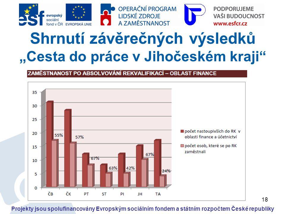"""18 Projekty jsou spolufinancovány Evropským sociálním fondem a státním rozpočtem České republiky Shrnutí závěrečných výsledků """"Cesta do práce v Jihoče"""