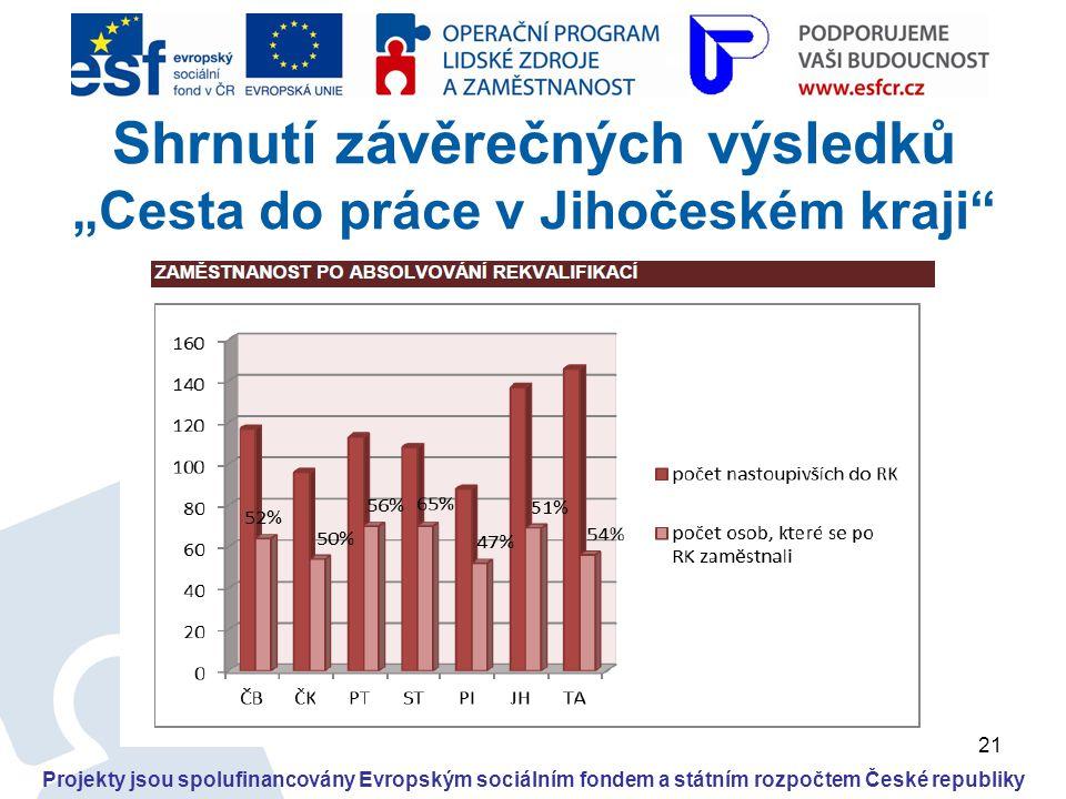 """21 Projekty jsou spolufinancovány Evropským sociálním fondem a státním rozpočtem České republiky Shrnutí závěrečných výsledků """"Cesta do práce v Jihoče"""