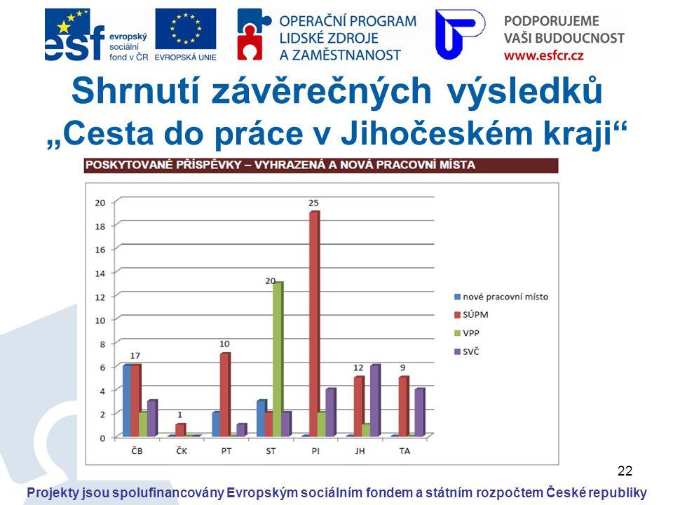 """22 Projekty jsou spolufinancovány Evropským sociálním fondem a státním rozpočtem České republiky Shrnutí závěrečných výsledků """"Cesta do práce v Jihoče"""