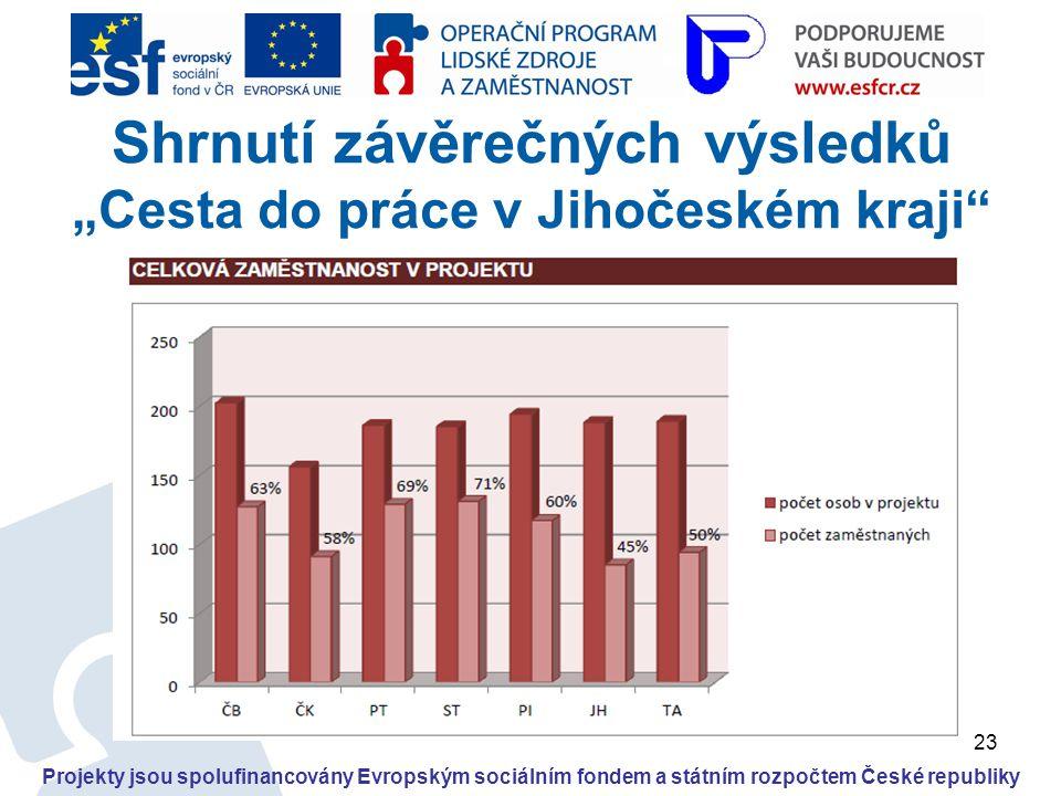 """23 Projekty jsou spolufinancovány Evropským sociálním fondem a státním rozpočtem České republiky Shrnutí závěrečných výsledků """"Cesta do práce v Jihoče"""
