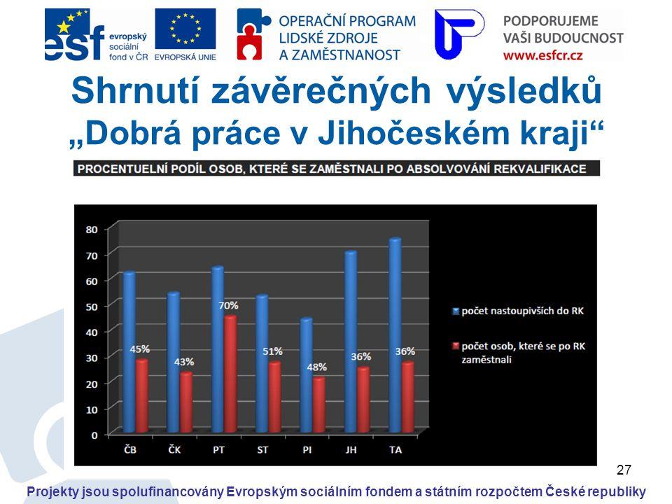 """27 Projekty jsou spolufinancovány Evropským sociálním fondem a státním rozpočtem České republiky Shrnutí závěrečných výsledků """"Dobrá práce v Jihočeské"""