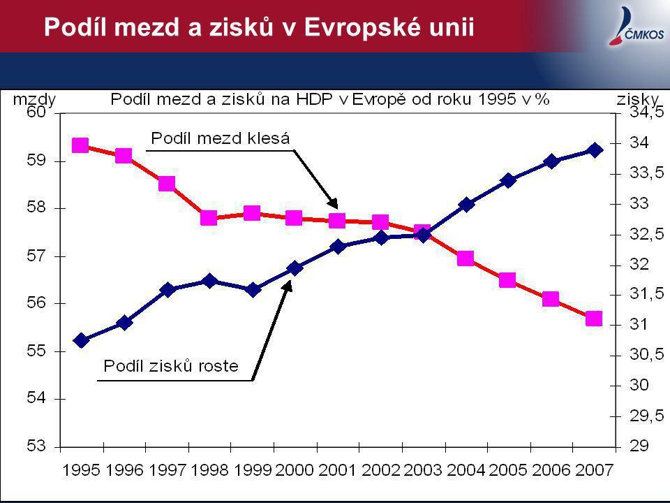 Podíl mezd a zisků v Evropské unii 2
