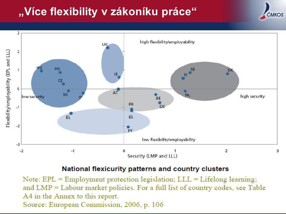 """""""Více flexibility v zákoníku práce 4"""