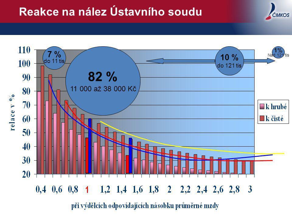 Reakce na nález Ústavního soudu 7 % do 11 tis 82 % 11 000 až 38 000 Kč 10 % do 121 tis 1% Nad 121 tis