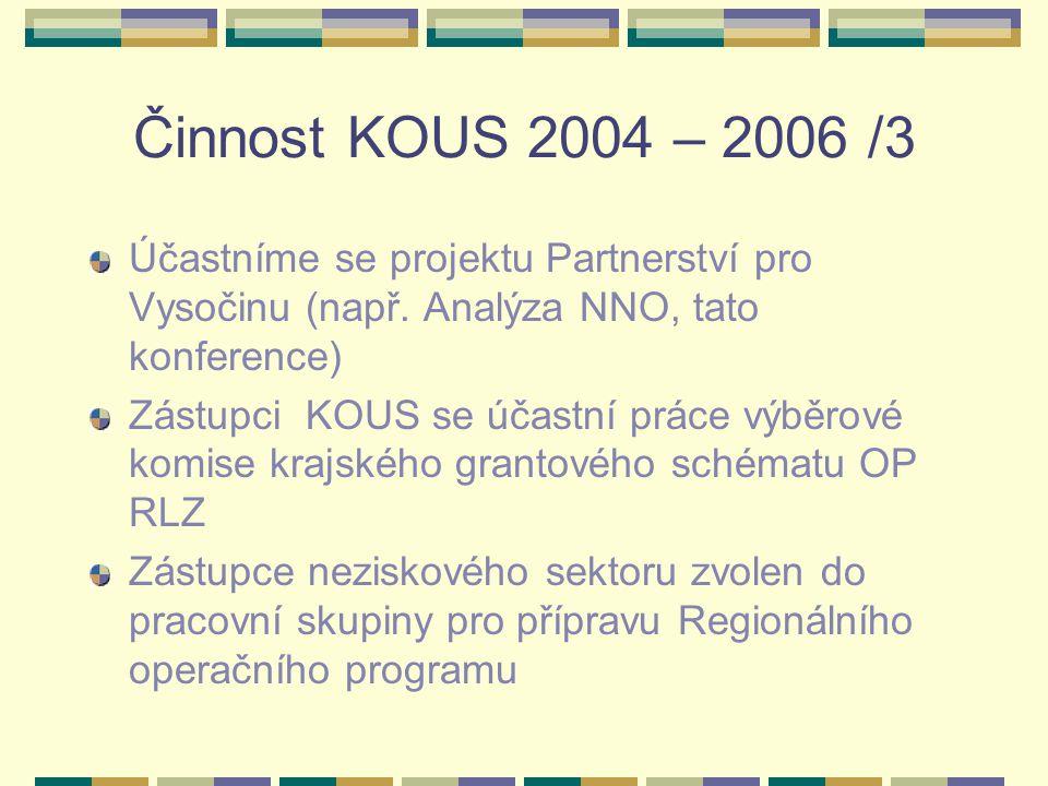 Činnost KOUS 2004 – 2006 /3 Účastníme se projektu Partnerství pro Vysočinu (např. Analýza NNO, tato konference) Zástupci KOUS se účastní práce výběrov