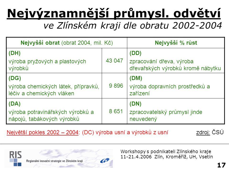 Workshopy s podnikateli Zlínského kraje 11-21.4.2006 Zlín, Kroměříž, UH, Vsetín 18 Nejvýznamnější průmysl.