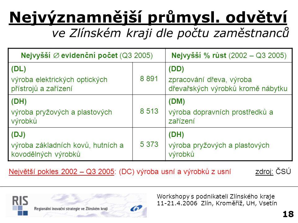 Workshopy s podnikateli Zlínského kraje 11-21.4.2006 Zlín, Kroměříž, UH, Vsetín 19 Inovující podniky (ČR = 100%) zdroj: ČSÚ (procesní a produktové inovace) Inovující firmy ČR: 32,6% < záp.