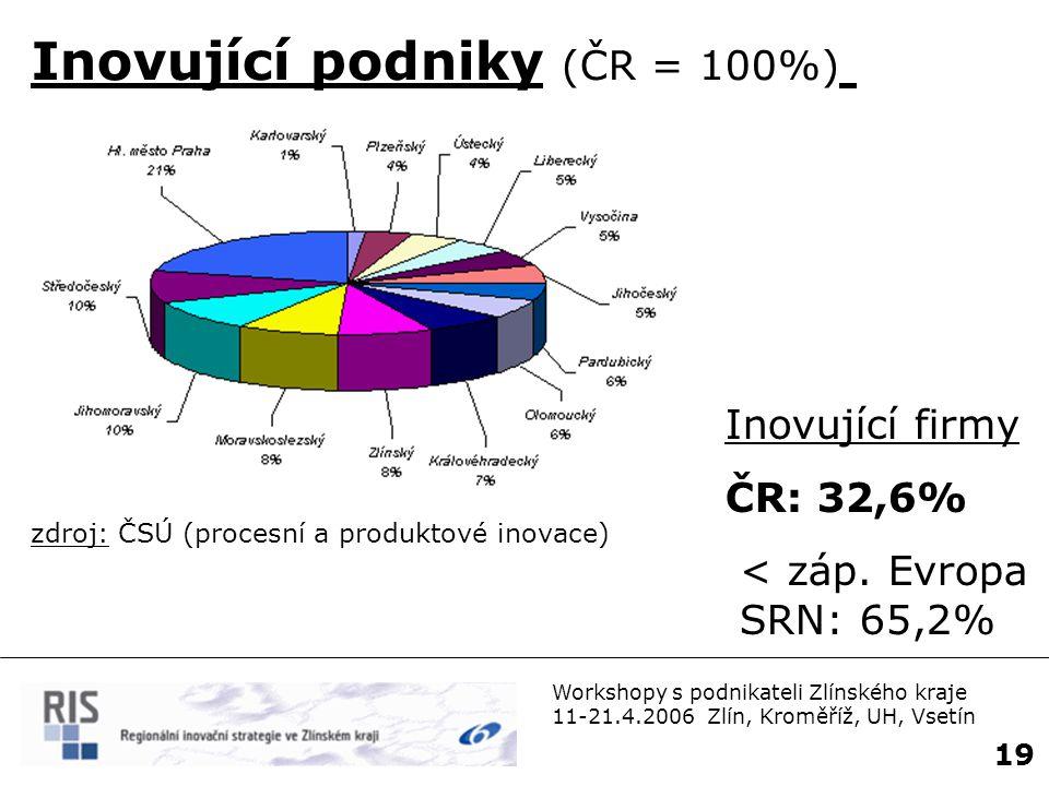 20 Workshopy s podnikateli Zlínského kraje 11-21.4.2006 Zlín, Kroměříž, UH, Vsetín Agenda: 1.