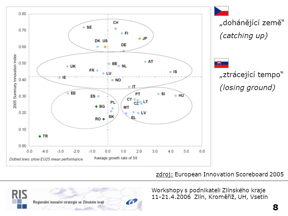 """9 Workshopy s podnikateli Zlínského kraje 11-21.4.2006 Zlín, Kroměříž, UH, Vsetín (tlustá čára """"All countries nezahrnuje Lucembursko + Norsko) zdroj: European Innovation Scoreboard 2005"""