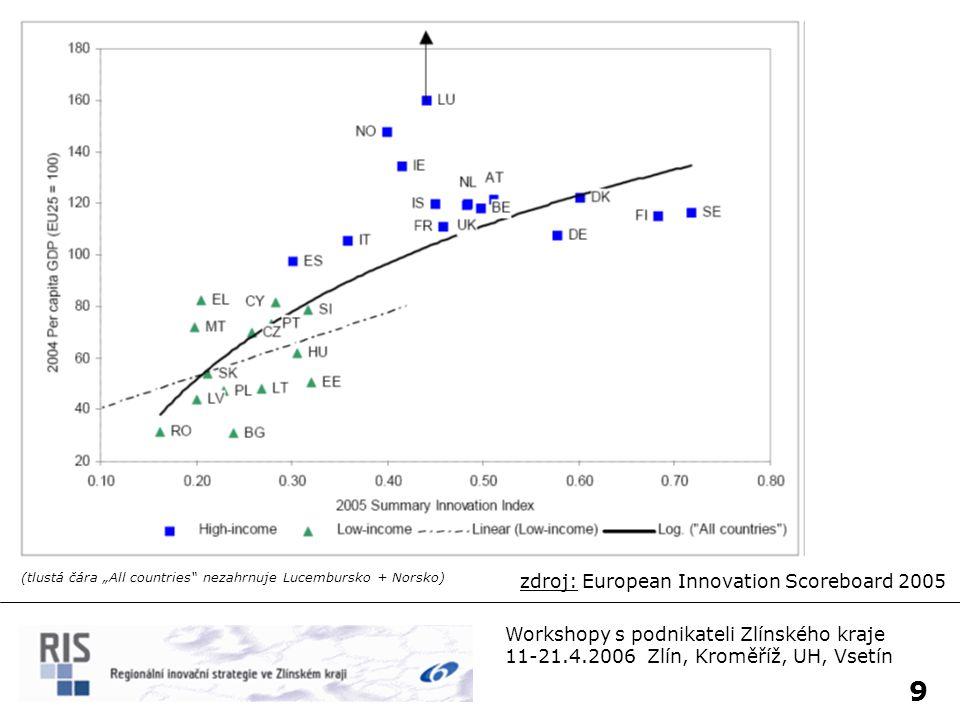 10 Workshopy s podnikateli Zlínského kraje 11-21.4.2006 Zlín, Kroměříž, UH, Vsetín  Malé a střední podniky (MSP, SME ~ SMB) v USA investují do výzkumu a inovací 7x více než evropské.