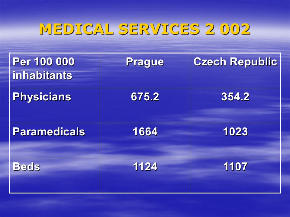 MEDICAL SERVICES 2 002 Per 100 000 inhabitants Prague Czech Republic Physicians675.2354.2 Paramedicals16641023 Beds11241107