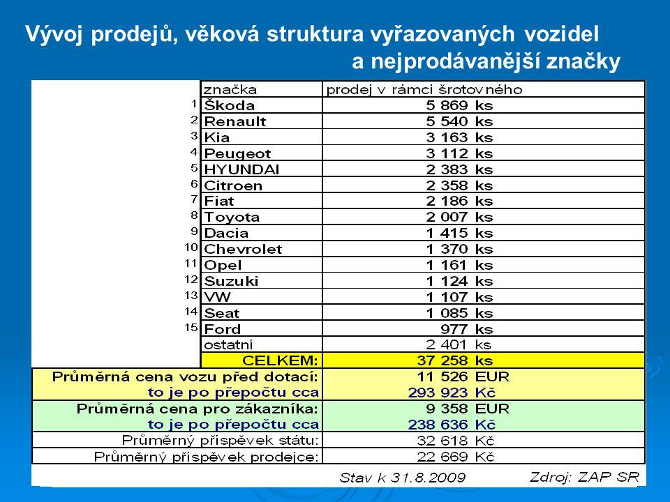 Vývoj prodejů, věková struktura vyřazovaných vozidel a nejprodávanější značky Stav k 31.8.2009
