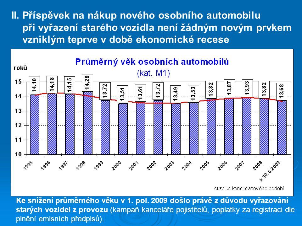 II. Příspěvek na nákup nového osobního automobilu při vyřazení starého vozidla není žádným novým prvkem vzniklým teprve v době ekonomické recese Ke sn