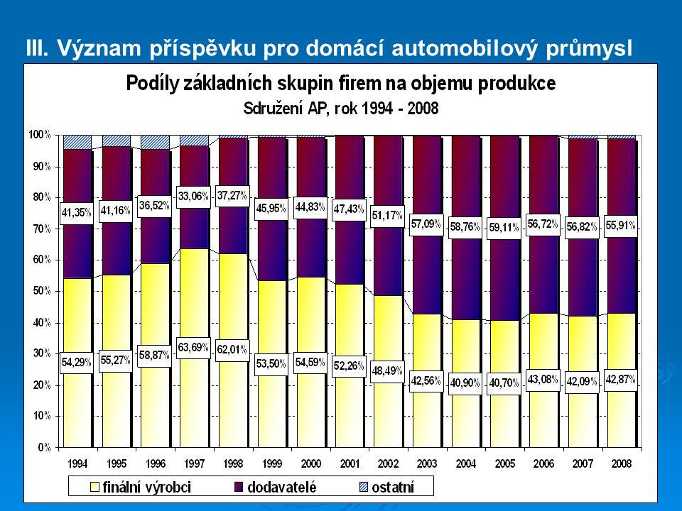 III. Význam příspěvku pro domácí automobilový průmysl