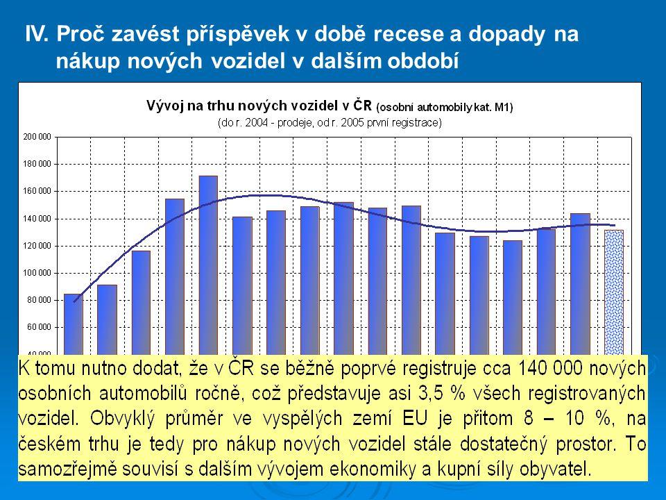 IV. Proč zavést příspěvek v době recese a dopady na nákup nových vozidel v dalším období