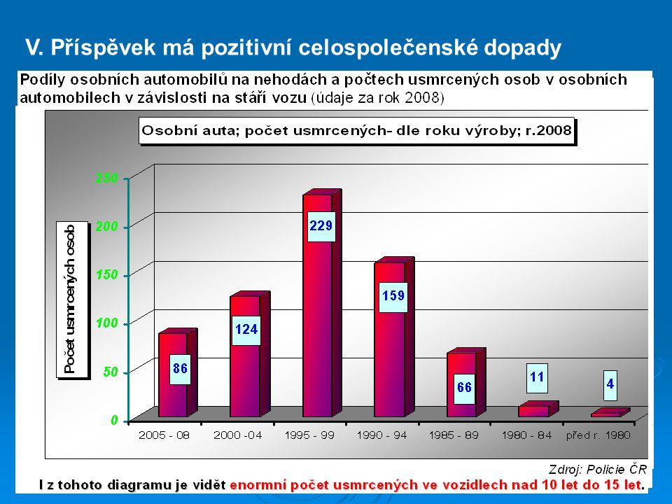 V. Příspěvek má pozitivní celospolečenské dopady