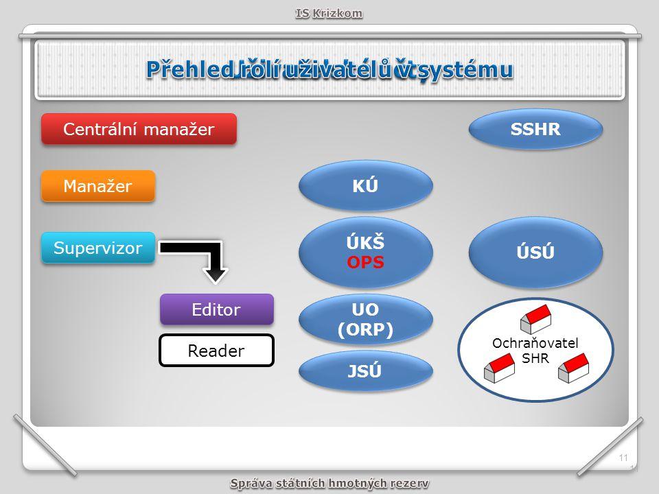 11 UO (ORP) KÚ JSÚ ÚKŠ OPS ÚKŠ OPS SSHR Ochraňovatel SHR ÚSÚ Manažer Supervizor Editor Centrální manažer Reader 11