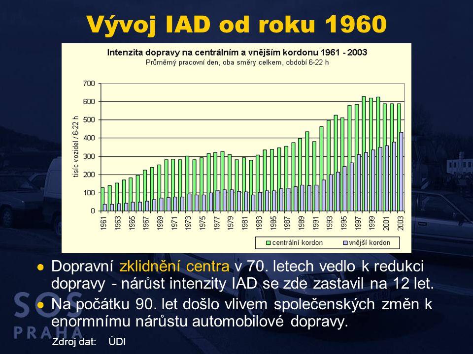 Vývoj IAD od roku 1960  Dopravní zklidnění centra v 70. letech vedlo k redukci dopravy - nárůst intenzity IAD se zde zastavil na 12 let.  Na počátku