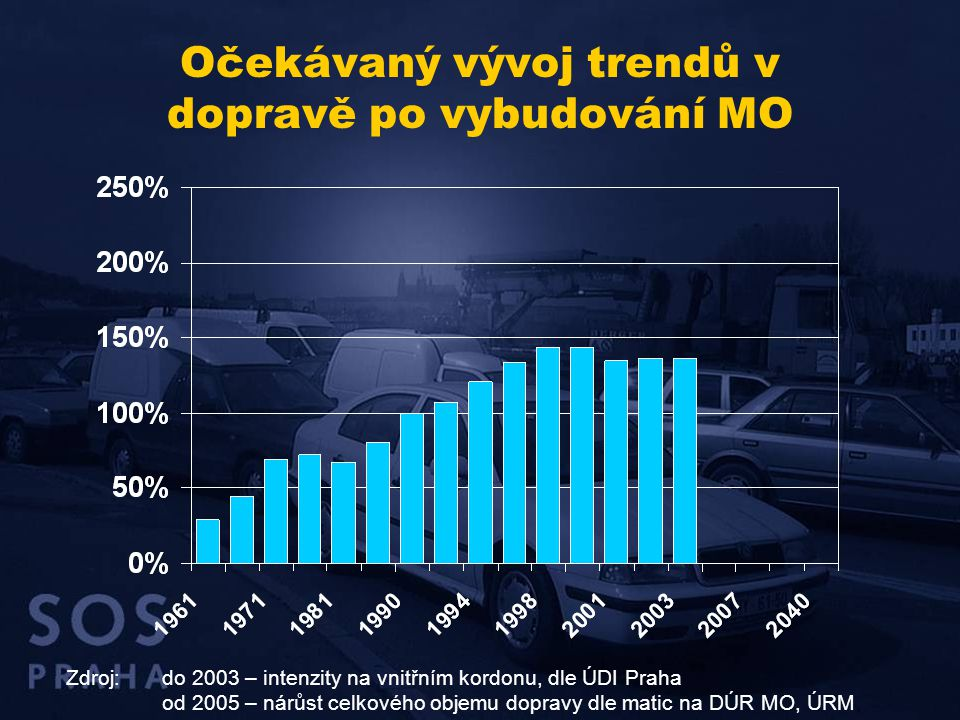 Očekávaný vývoj trendů v dopravě po vybudování MO Zdroj:do 2003 – intenzity na vnitřním kordonu, dle ÚDI Praha od 2005 – nárůst celkového objemu dopra