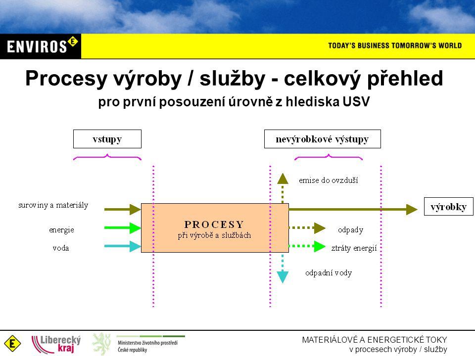 MATERIÁLOVÉ A ENERGETICKÉ TOKY v procesech výroby / služby Procesy výroby / služby - celkový přehled pro první posouzení úrovně z hlediska USV