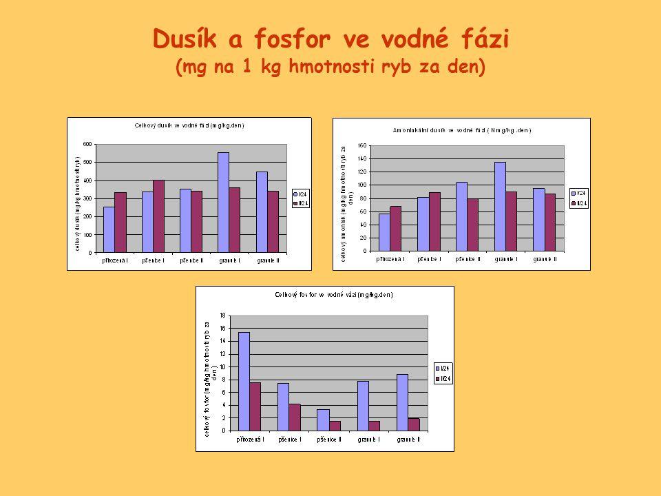 Dusík a fosfor ve vodné fázi (mg na 1 kg hmotnosti ryb za den)