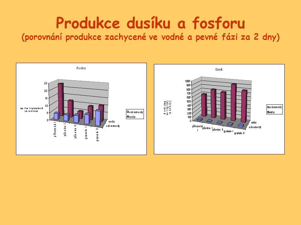 Produkce dusíku a fosforu (porovnání produkce zachycené ve vodné a pevné fázi za 2 dny)