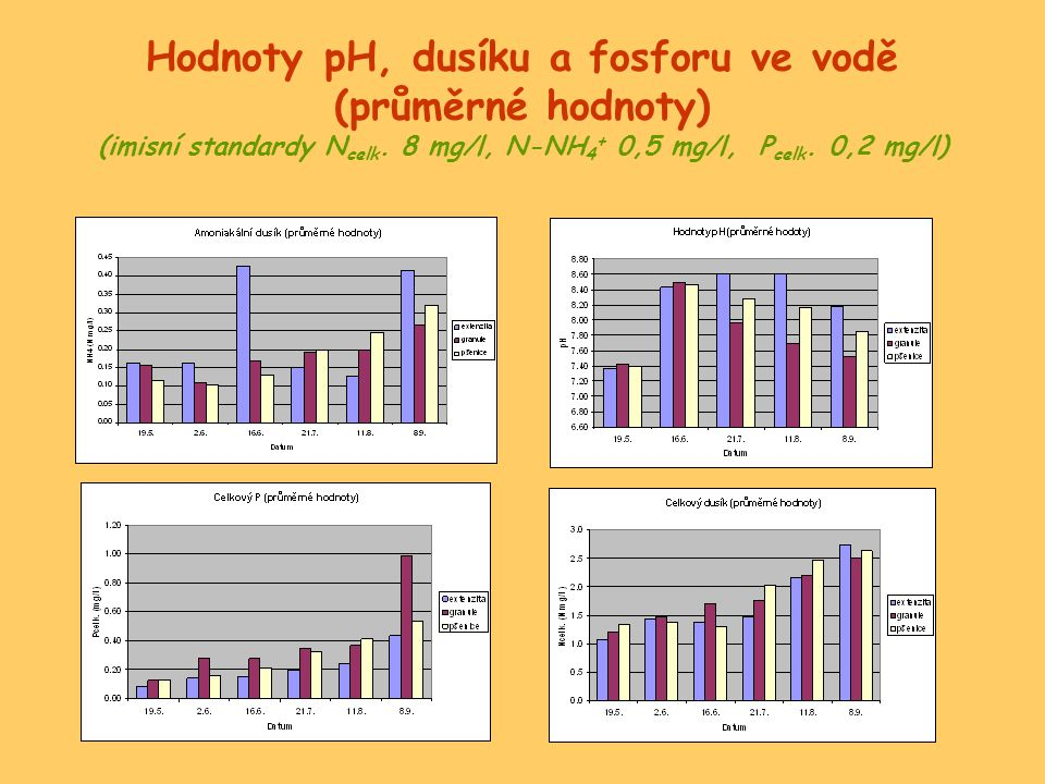 Hodnoty pH, dusíku a fosforu ve vodě (průměrné hodnoty) (imisní standardy N celk. 8 mg/l, N-NH 4 + 0,5 mg/l, P celk. 0,2 mg/l)
