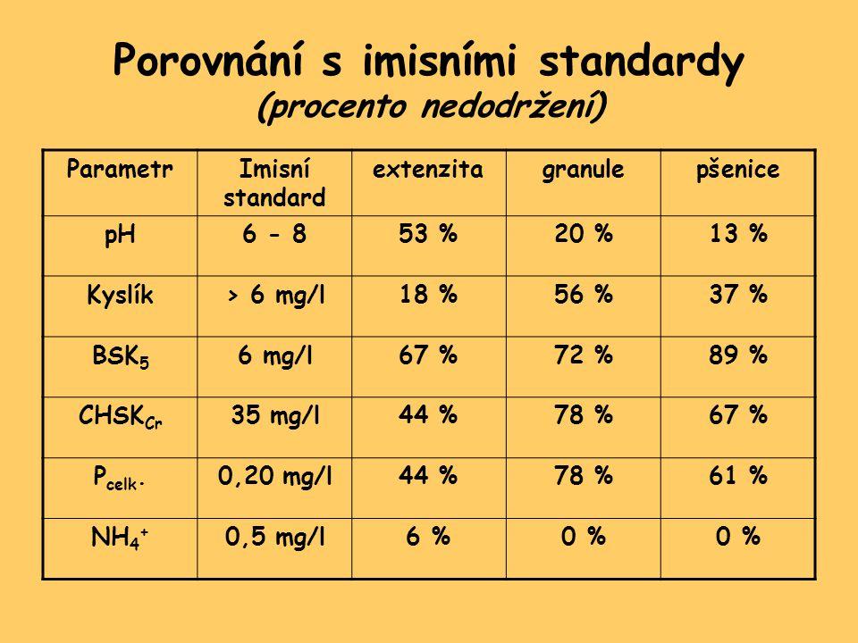 Porovnání s imisními standardy (procento nedodržení) ParametrImisní standard extenzitagranulepšenice pH6 - 853 %20 %13 % Kyslík> 6 mg/l18 %56 %37 % BSK 5 6 mg/l67 %72 %89 % CHSK Cr 35 mg/l44 %78 %67 % P celk.0,20 mg/l44 %78 %61 % NH 4 + 0,5 mg/l6 %0 %