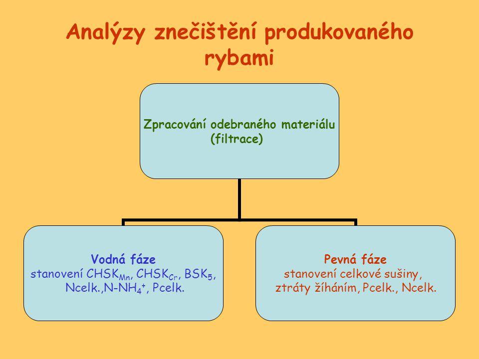 Analýzy znečištění produkovaného rybami Zpracování odebraného materiálu (filtrace) Vodná fáze stanovení CHSKMn, CHSKCr, BSK 5, Ncelk.,N-NH 4 +, Pcelk.