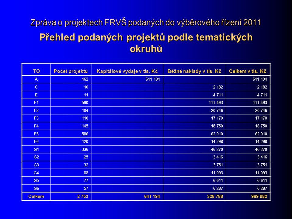 Zpráva o projektech FRVŠ podaných do výběrového řízení 2011 Přehled podaných projektů podle tematických okruhů TOPočet projektůKapitálové výdaje v tis.