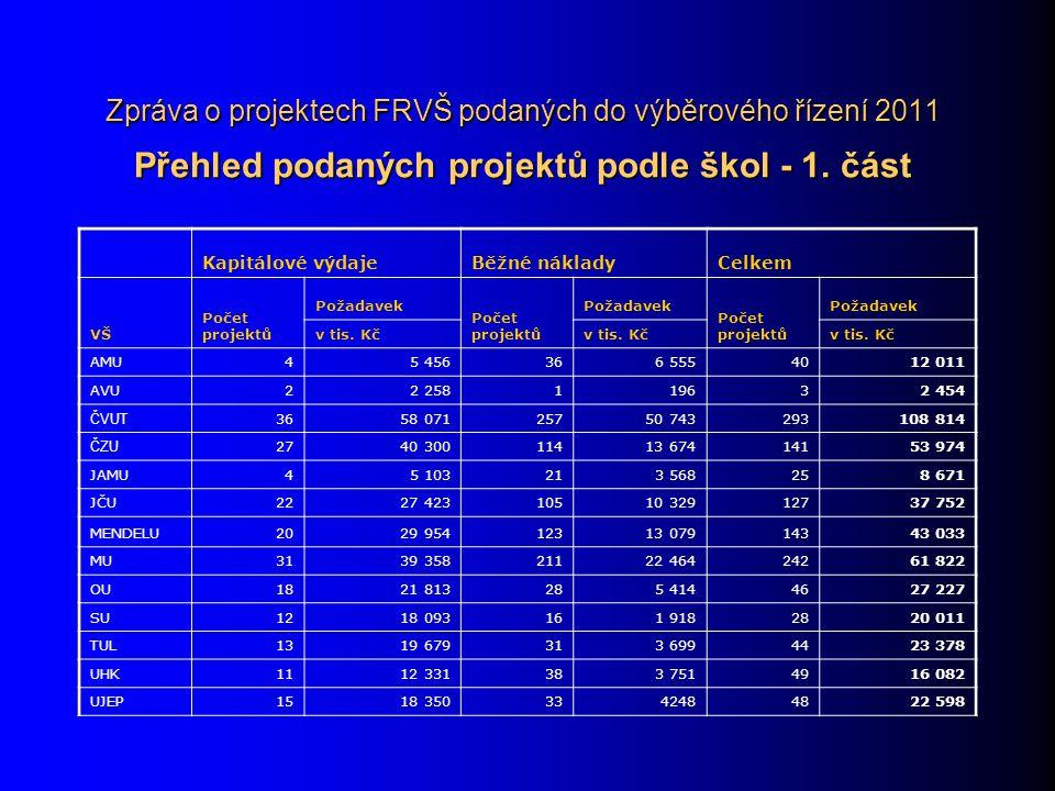 Zpráva o projektech FRVŠ podaných do výběrového řízení 2011 Přehled podaných projektů podle škol - 1. část Kapitálové výdajeBěžné nákladyCelkem VŠ Poč