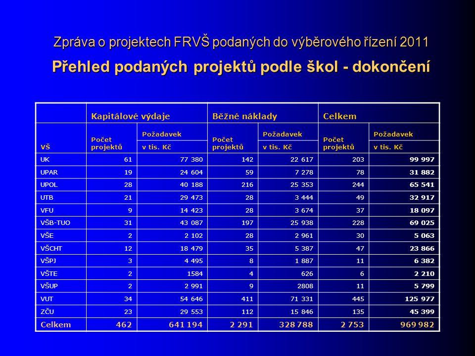 Zpráva o projektech FRVŠ podaných do výběrového řízení 2011 Přehled podaných projektů podle škol - dokončení Kapitálové výdajeBěžné nákladyCelkem VŠ Počet projektů Požadavek Počet projektů Požadavek Počet projektů Požadavek v tis.
