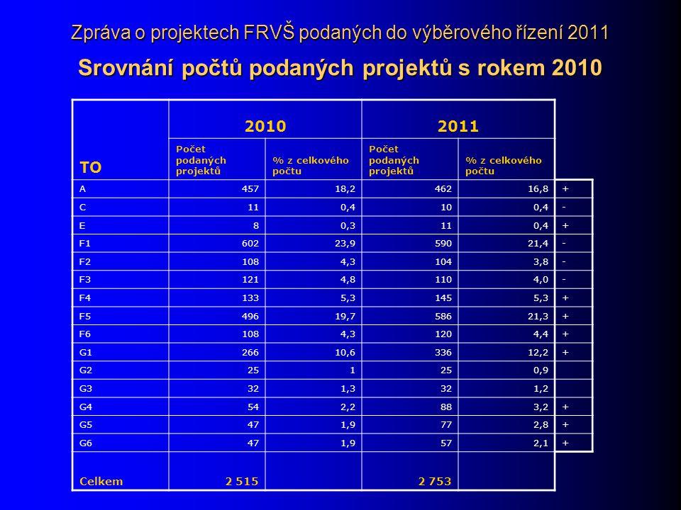 Zpráva o projektech FRVŠ podaných do výběrového řízení 2011 Srovnání počtů podaných projektů s rokem 2010 TO 20102011 Počet podaných projektů % z celkového počtu Počet podaných projektů % z celkového počtu A45718,246216,8+ C110,4100,4- E80,3110,4+ F160223,959021,4- F21084,31043,8- F31214,81104,0- F41335,31455,3+ F549619,758621,3+ F61084,31204,4+ G126610,633612,2+ G2251 0,9 G3321,3321,2 G4542,2883,2+ G5471,9772,8+ G6471,9572,1+ Celkem2 515 2 753