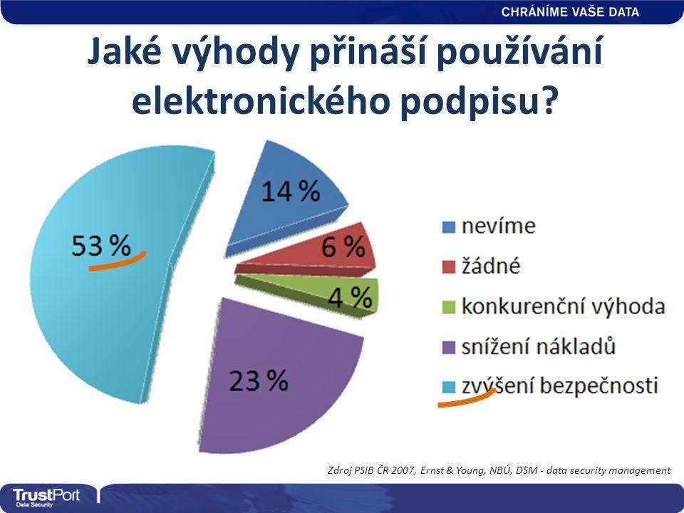 Jaké výhody přináší používání elektronického podpisu? Zdroj PSIB ČR 2007, Ernst & Young, NBÚ, DSM - data security management