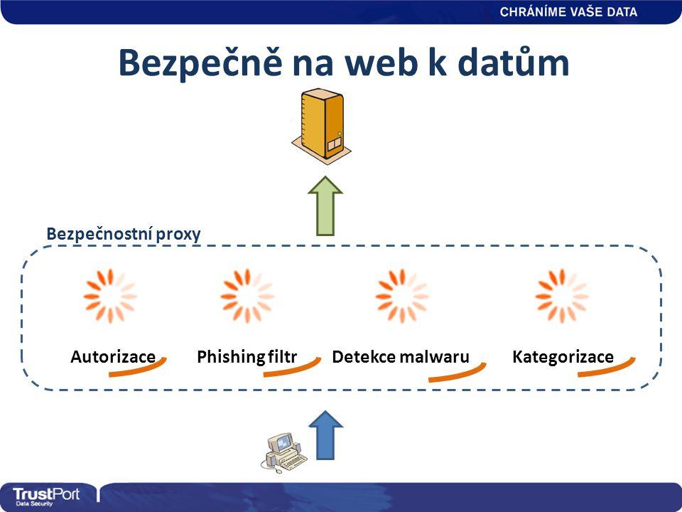 Bezpečnostní proxy Detekce malwaruPhishing filtrAutorizaceKategorizace Bezpečně na web k datům