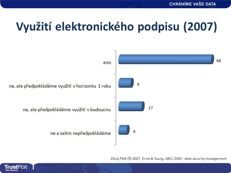 Využití elektronického podpisu (2007) Zdroj PSIB ČR 2007, Ernst & Young, NBÚ, DSM - data security management