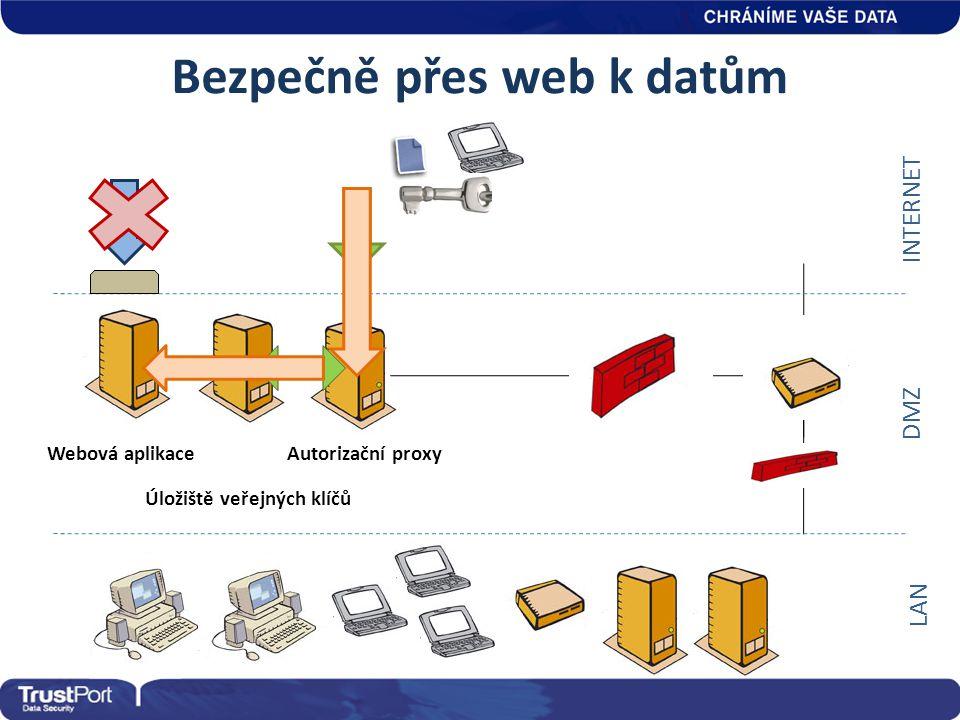 Bezpečně přes web k datům Webová aplikaceAutorizační proxy INTERNET DMZ LAN Úložiště veřejných klíčů