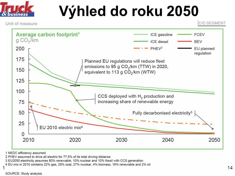 12.5.201114 Výhled do roku 2050