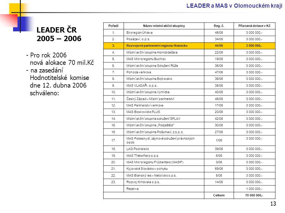 13 LEADER a MAS v Olomouckém kraji LEADER ČR 2005 – 2006 - Pro rok 2006 nová alokace 70 mil.Kč - na zasedání Hodnotitelské komise dne 12. dubna 2006 s