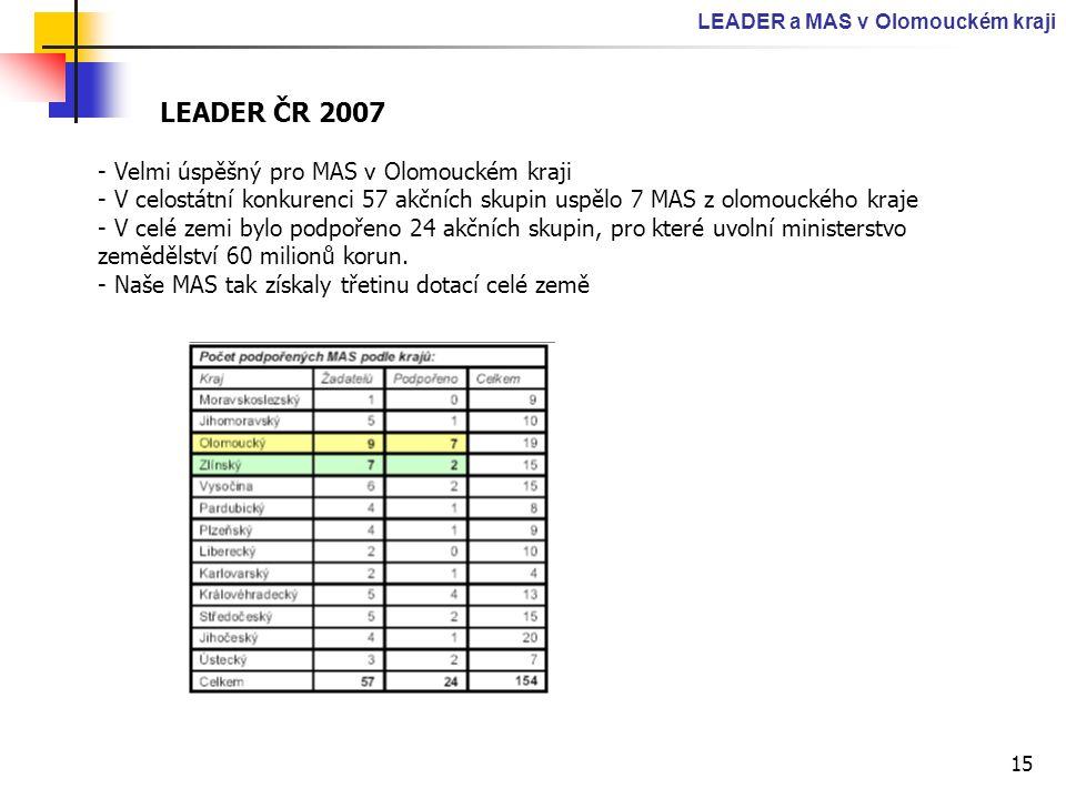15 LEADER a MAS v Olomouckém kraji LEADER ČR 2007 - Velmi úspěšný pro MAS v Olomouckém kraji - V celostátní konkurenci 57 akčních skupin uspělo 7 MAS