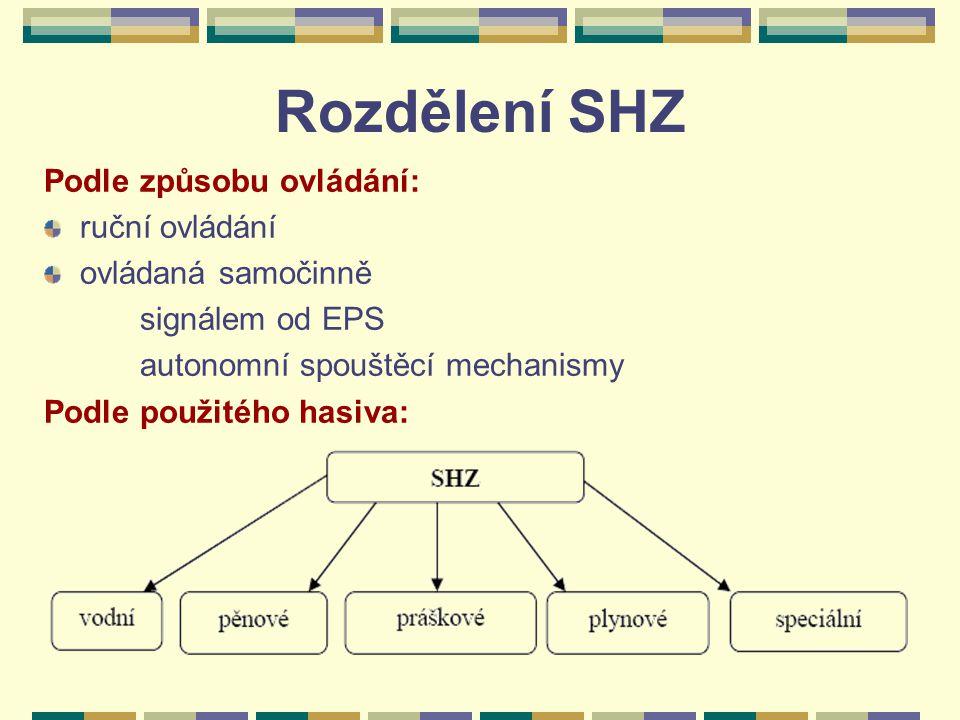 Rozdělení SHZ Podle způsobu ovládání: ruční ovládání ovládaná samočinně signálem od EPS autonomní spouštěcí mechanismy Podle použitého hasiva: