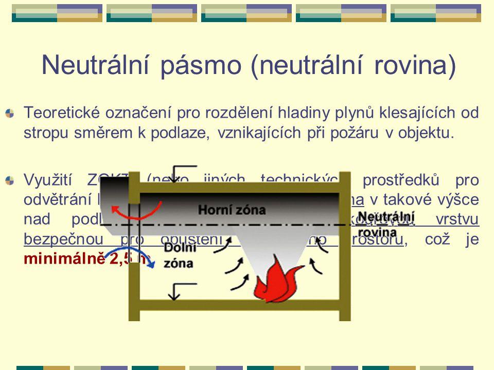 Neutrální pásmo (neutrální rovina) Teoretické označení pro rozdělení hladiny plynů klesajících od stropu směrem k podlaze, vznikajících při požáru v objektu.