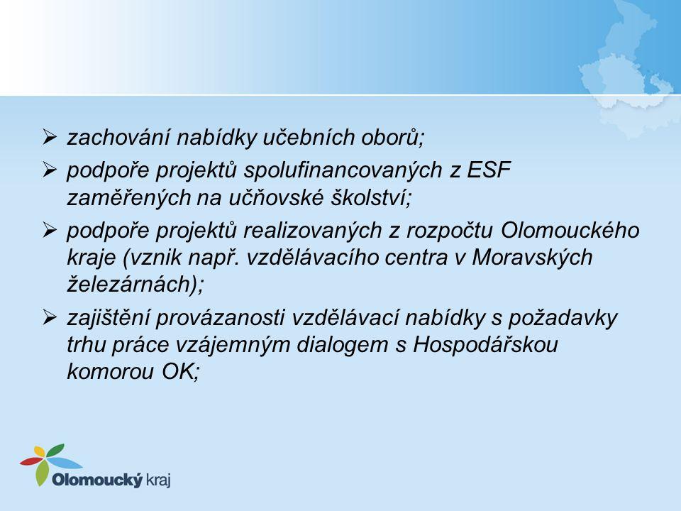  zachování nabídky učebních oborů;  podpoře projektů spolufinancovaných z ESF zaměřených na učňovské školství;  podpoře projektů realizovaných z ro