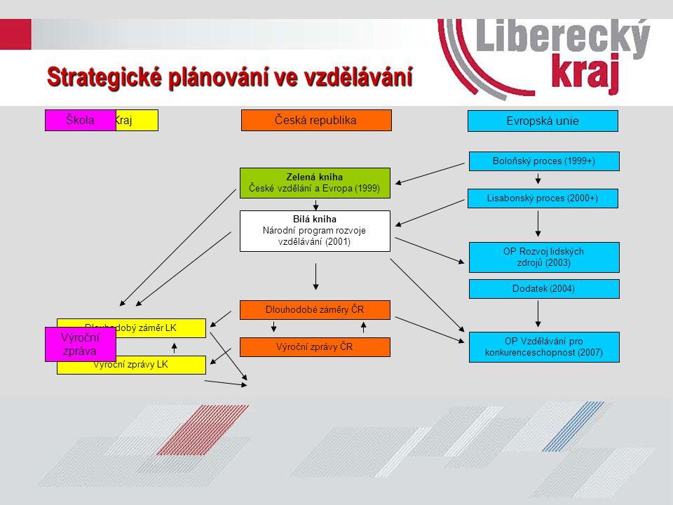 KrajČeská republika Evropská unie Strategické plánování ve vzdělávání Boloňský proces (1999+) Lisabonský proces (2000+) Zelená kniha České vzdělání a